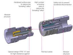 Быстроразъемное соединение M A17 3/4 SAE / SKS 20 IJ 5 FS