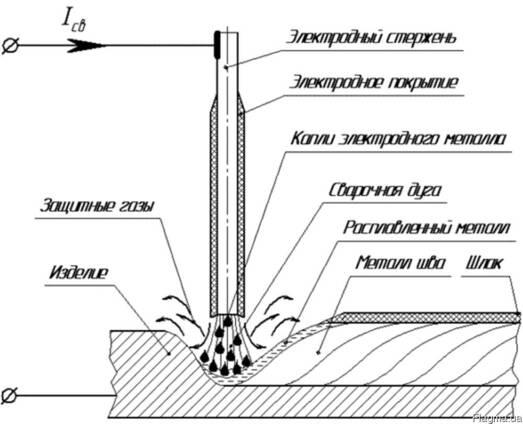 ЦН-6Л Электрод для наплавки