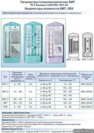 Гигрометр, ВИТ (психрометр), индикатор влажности