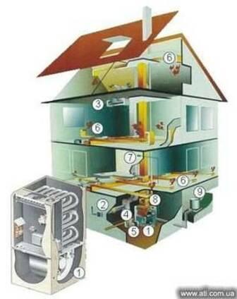 Монтаж установка отопления сантехники в Одессе
