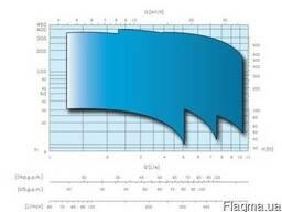 Насосы скважинные Caprari E6VX (продам)