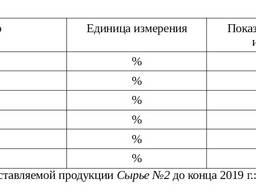 Известняк фракции 40-80 мм (сырье №2)