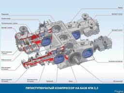 Оборудование АГНКС - фото 3