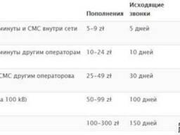 Продаю стартовые пакеты мобильного оператора Польши Play
