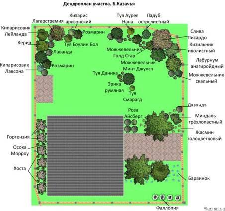 Проектирование ландшафта в Севастополе