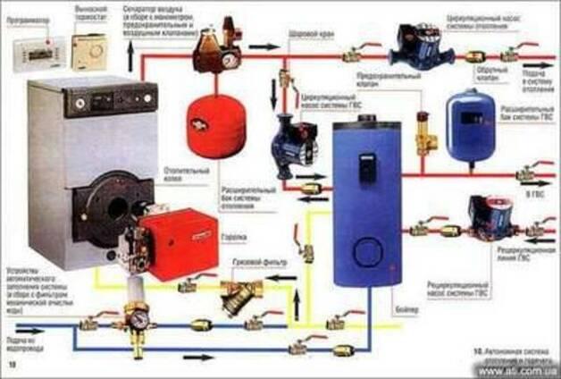 Системы автономного отопления и водопровода в Кировограде