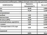 Старт БМВД «Оптиум плюс» 6% для перепелов с первых дней. - фото 3