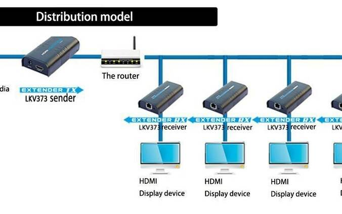 Приемник по витой паре HDMI на 120 метров