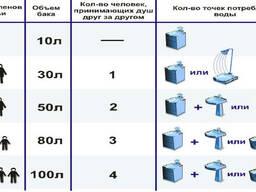 Водонагреватель/Бойлер Недорого