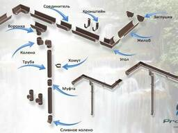 Водосточная система ProAqua (ПроАква)