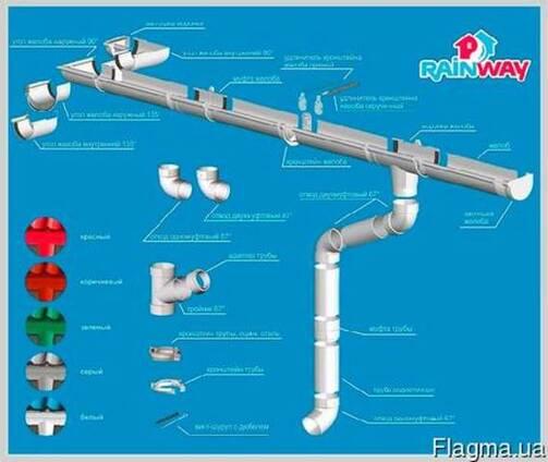 Водосточные системы г. Кривой Рог