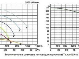 Высоконапорный погружной дренажный насос Tsurumi LH-W